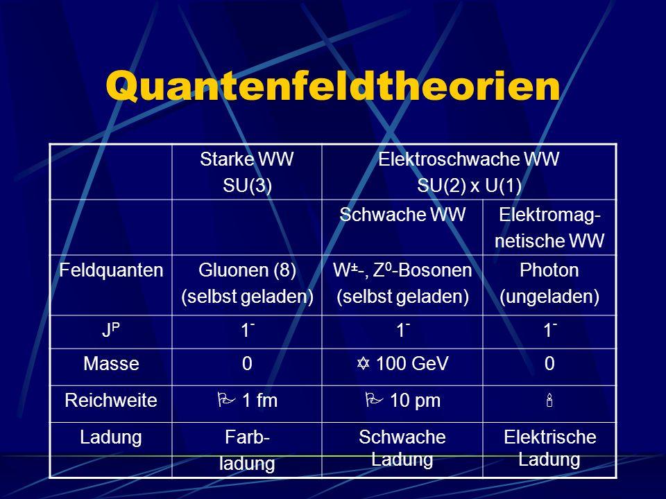 Quantenfeldtheorien Starke WW SU(3) Elektroschwache WW SU(2) x U(1) Schwache WWElektromag- netische WW FeldquantenGluonen (8) (selbst geladen) W ± -, Z 0 -Bosonen (selbst geladen) Photon (ungeladen) JPJP 1-1- 1-1- 1-1- Masse0 100 GeV0 Reichweite 1 fm 10 pm LadungFarb- ladung Schwache Ladung Elektrische Ladung