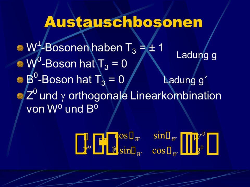 Austauschbosonen W ± -Bosonen haben T 3 = ± 1 W 0 -Boson hat T 3 = 0 B 0 -Boson hat T 3 = 0 Z 0 und orthogonale Linearkombination von W 0 und B 0 ¢ Ó Z 0 £ = ¢ cos Ø W sin Ø W B Ø W cos Ø W £ ¢ W 0 B 0 £ Ladung g Ladung g´