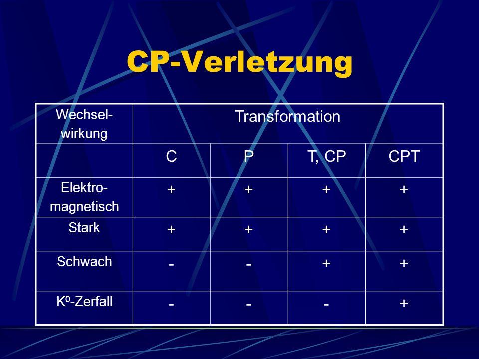 CP-Verletzung Wechsel- wirkung Transformation CPT, CPCPT Elektro- magnetisch ++++ Stark ++++ Schwach --++ K 0 -Zerfall ---+