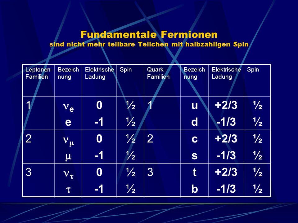 Fundamentale Fermionen sind nicht mehr teilbare Teilchen mit halbzahligen Spin Leptonen- Familien Bezeich nung Elektrische Ladung SpinQuark- Familien Bezeich nung Elektrische Ladung Spin 1 e 0 ½½½½ 1udud +2/3 -1/3 ½½½½ 2 0 ½½½½ 2cscs +2/3 -1/3 ½½½½ 3 0 ½½½½ 3tbtb +2/3 -1/3 ½½½½