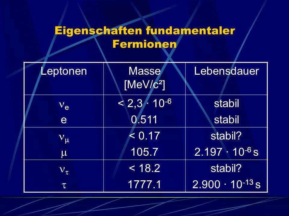 Eigenschaften fundamentaler Fermionen LeptonenMasse [MeV/c²] Lebensdauer e < 2,3 · 10 -6 0.511 stabil < 0.17 105.7 stabil.