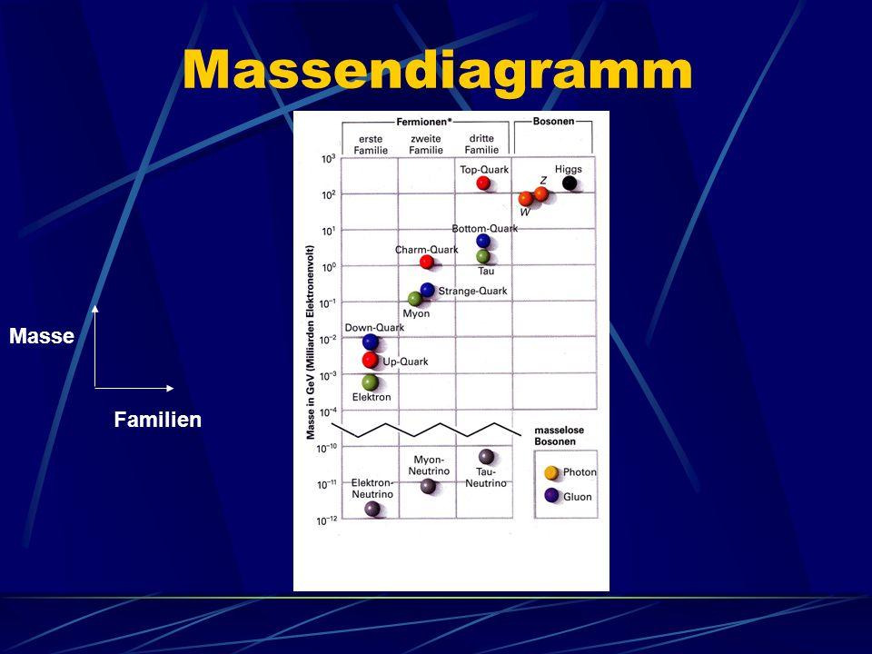 Masse Familien Massendiagramm