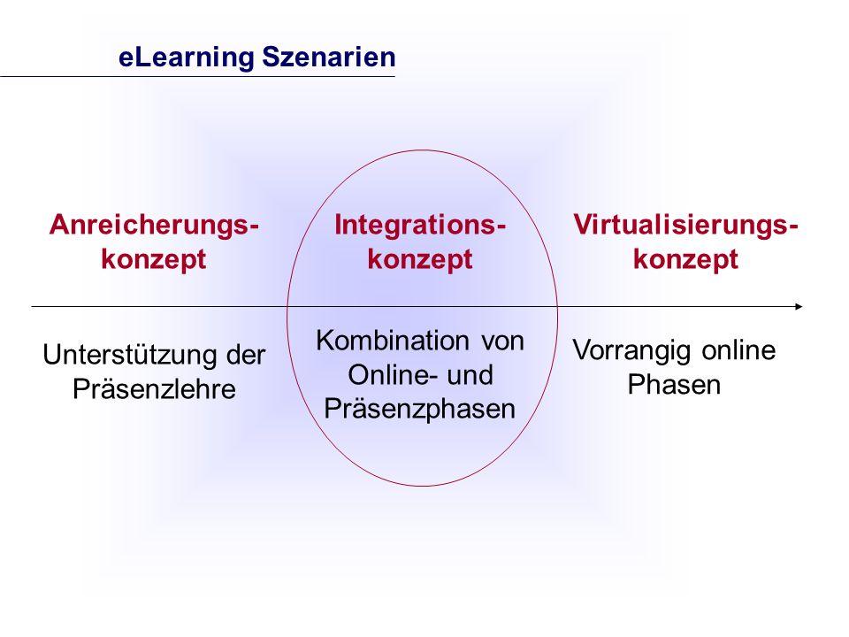 Integrations- konzept Kombination von Online- und Präsenzphasen Virtualisierungs- konzept Anreicherungs- konzept Unterstützung der Präsenzlehre eLearning Szenarien Vorrangig online Phasen