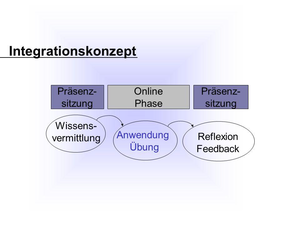 Integrationskonzept Wissens- vermittlung Anwendung Übung Reflexion Feedback Präsenz- sitzung Online Phase Präsenz- sitzung