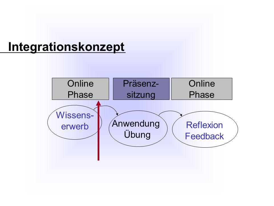 Integrationskonzept Wissens- erwerb Anwendung Übung Reflexion Feedback Online Phase Präsenz- sitzung Online Phase