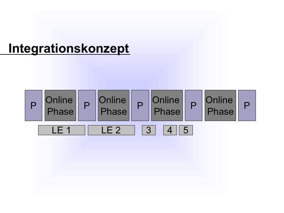Integrationskonzept LE 1 P Online Phase P Online Phase P Online Phase P Online Phase P LE 2435