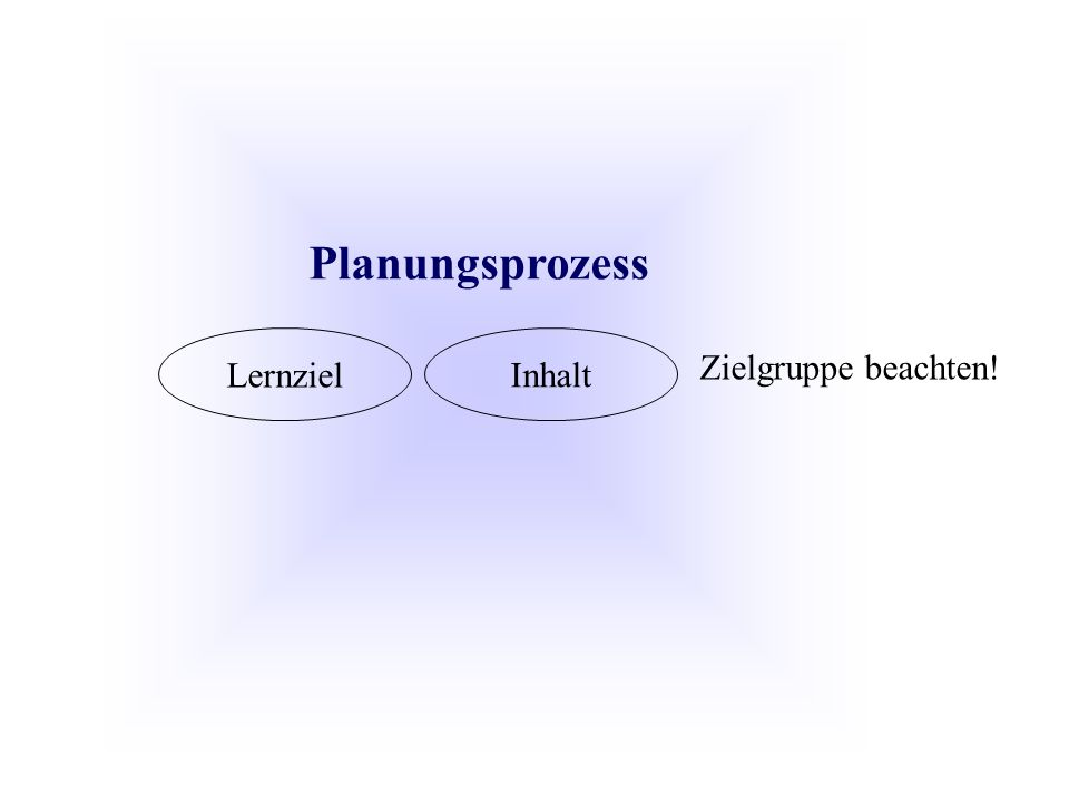 Planungsprozess Lernziel Inhalt Zielgruppe beachten!