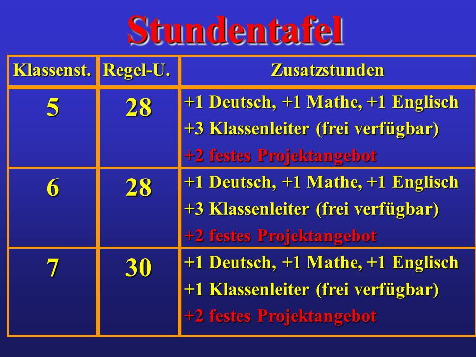 StundentafelStundentafel Klassenst.Regel-U.Zusatzstunden 528 +1 Deutsch, +1 Mathe, +1 Englisch +3 Klassenleiter (frei verfügbar) +2 festes Projektange
