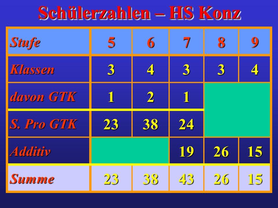 Schülerzahlen – HS Konz Stufe56789 Klassen34334 davon GTK 121 S. Pro GTK 233824 Additiv192615 Summe2338432615