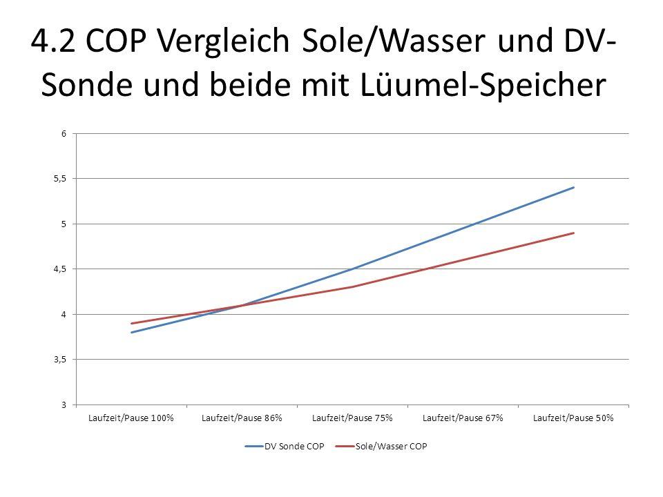 4.2 COP Vergleich Sole/Wasser und DV- Sonde und beide mit Lüumel-Speicher