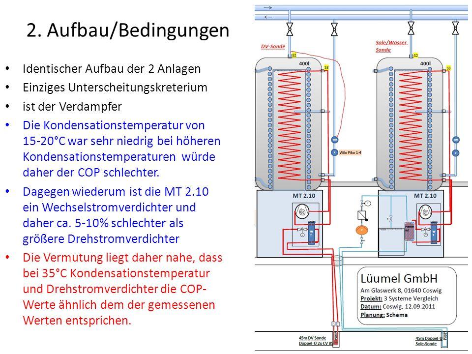 2. Aufbau/Bedingungen Identischer Aufbau der 2 Anlagen Einziges Unterscheitungskreterium ist der Verdampfer Die Kondensationstemperatur von 15-20°C wa