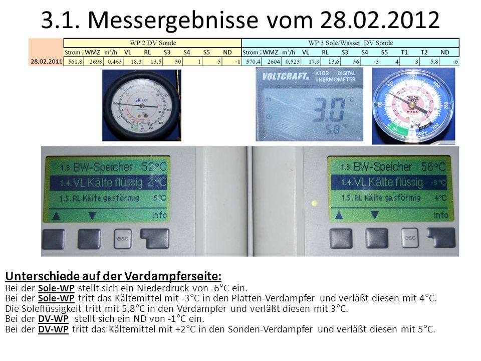 3.2.COP Entwicklung 2 Monate Fehlerfafter Wärmetransport 70% 60% 50% 35% Kältephase mit Außentemp.