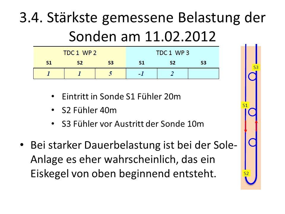 3.4. Stärkste gemessene Belastung der Sonden am 11.02.2012 Bei starker Dauerbelastung ist bei der Sole- Anlage es eher wahrscheinlich, das ein Eiskege