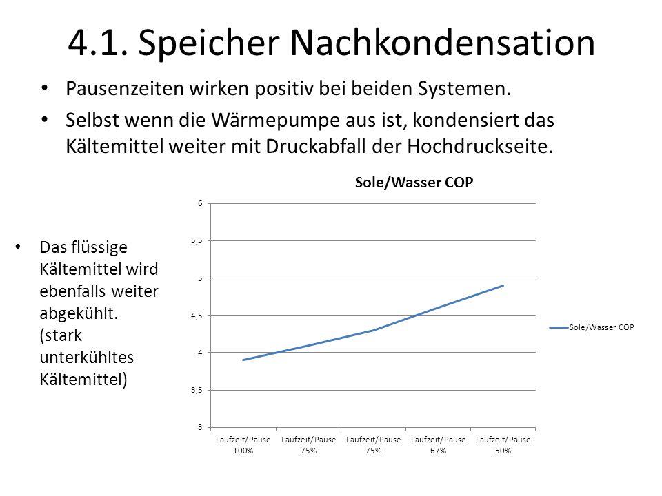 4.1. Speicher Nachkondensation Pausenzeiten wirken positiv bei beiden Systemen. Selbst wenn die Wärmepumpe aus ist, kondensiert das Kältemittel weiter