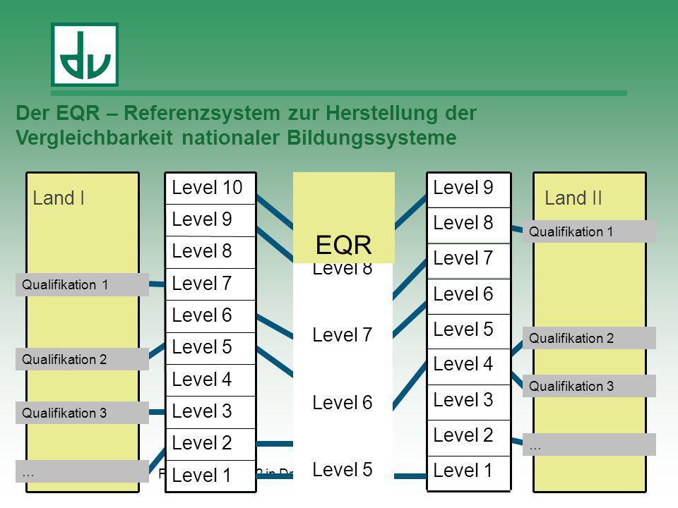 Level 4 Level 1 Level 2 Level 3 Level 5 Level 6 Level 7 Level 8 Level 9 Level 10Level 9 Level 8 Level 7 Level 6 Level 5 Level 4 Level 3 Level 2 Level