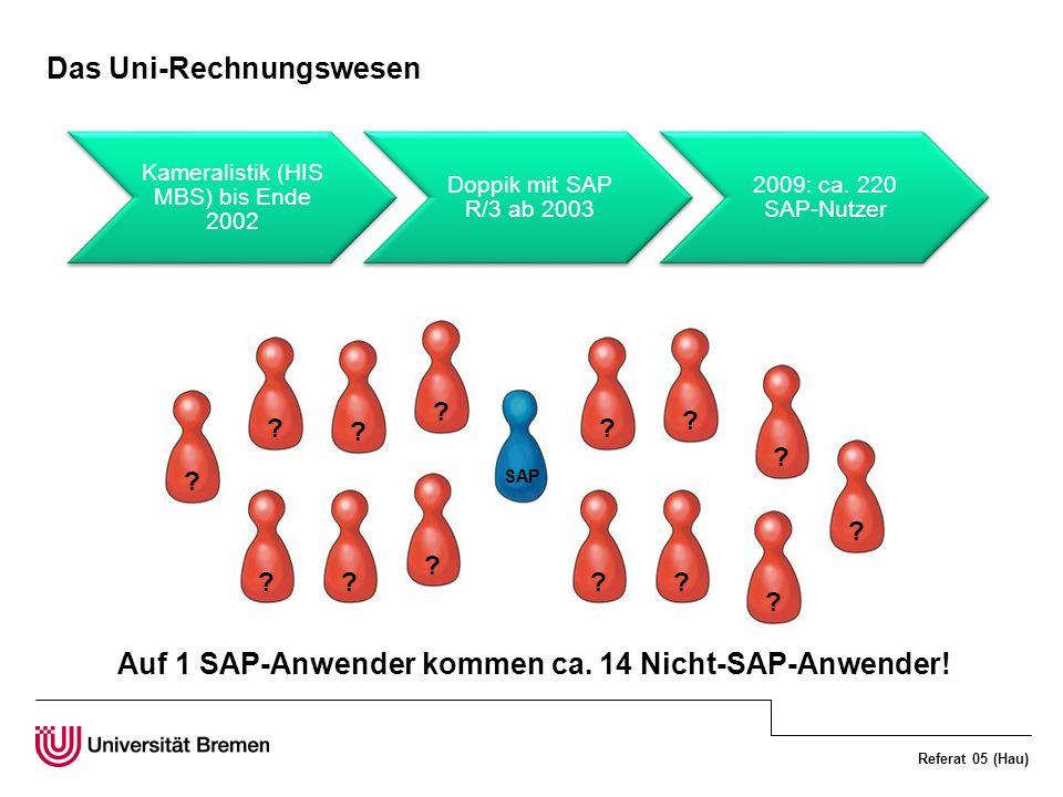 Referat 05 (Hau) Das Uni-Rechnungswesen Auf 1 SAP-Anwender kommen ca. 14 Nicht-SAP-Anwender! ? ? ? ? ? ? ? ? ?? ?? ? SAP ? Kameralistik (HIS MBS) bis