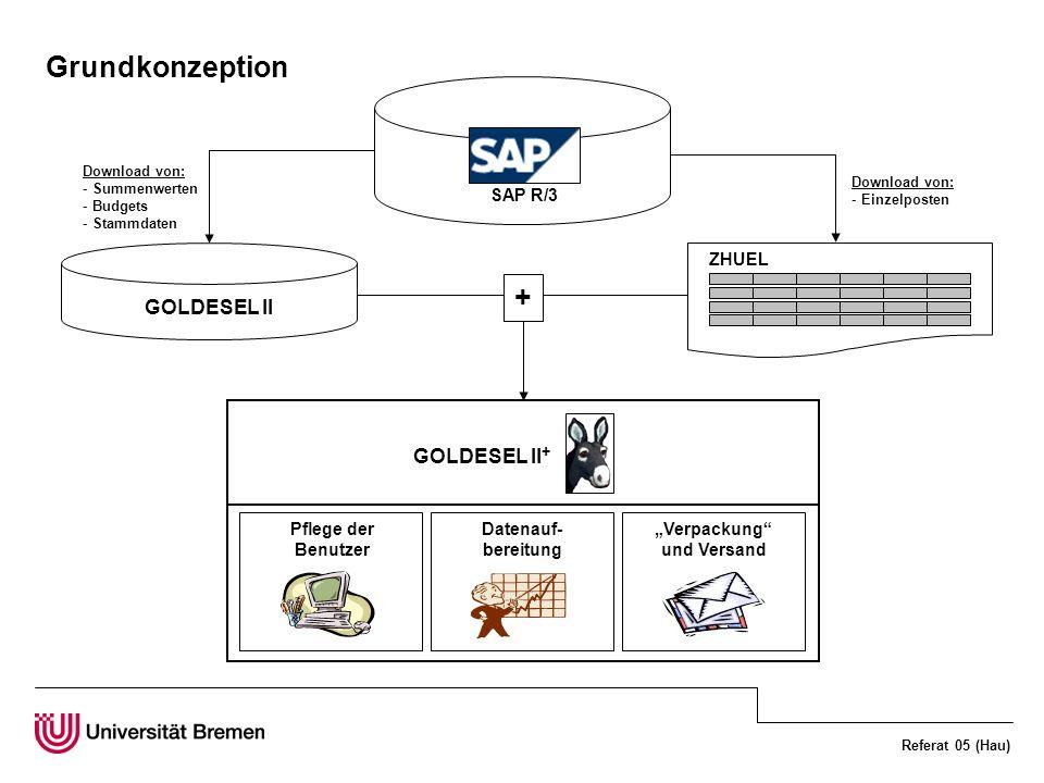 Referat 05 (Hau) Grundkonzeption SAP R/3 Download von: - Summenwerten - Budgets - Stammdaten GOLDESEL II Pflege der Benutzer Datenauf- bereitung Verpa