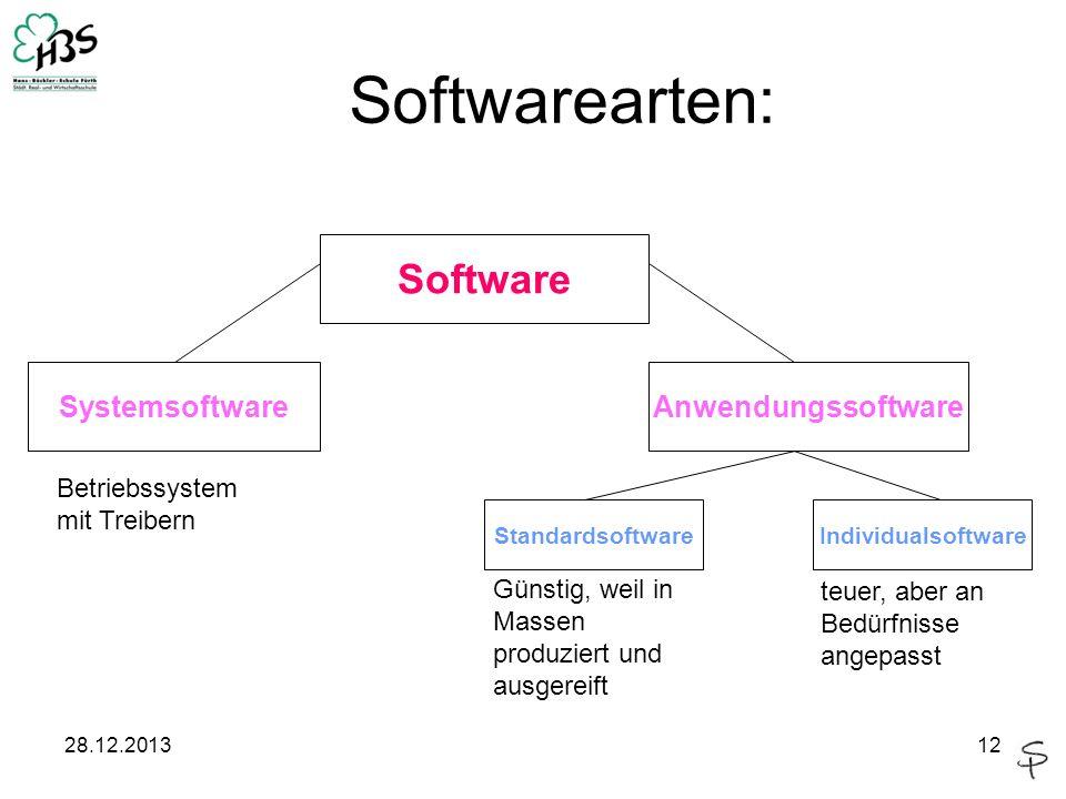 28.12.201312 Software AnwendungssoftwareSystemsoftware StandardsoftwareIndividualsoftware Softwarearten: Günstig, weil in Massen produziert und ausger