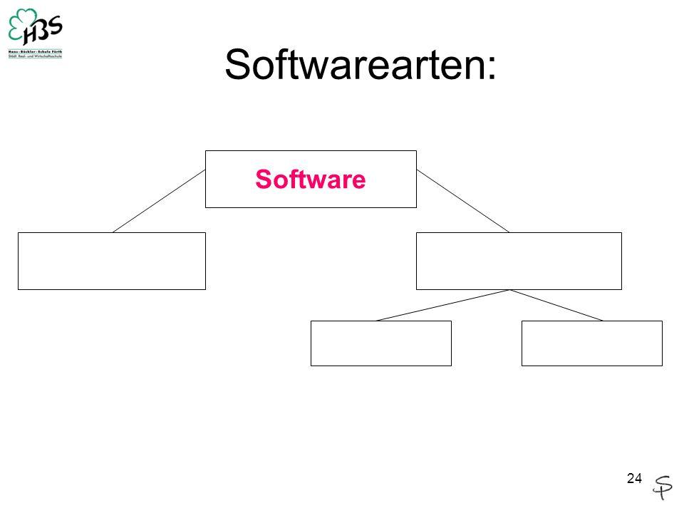 24 Software Softwarearten: