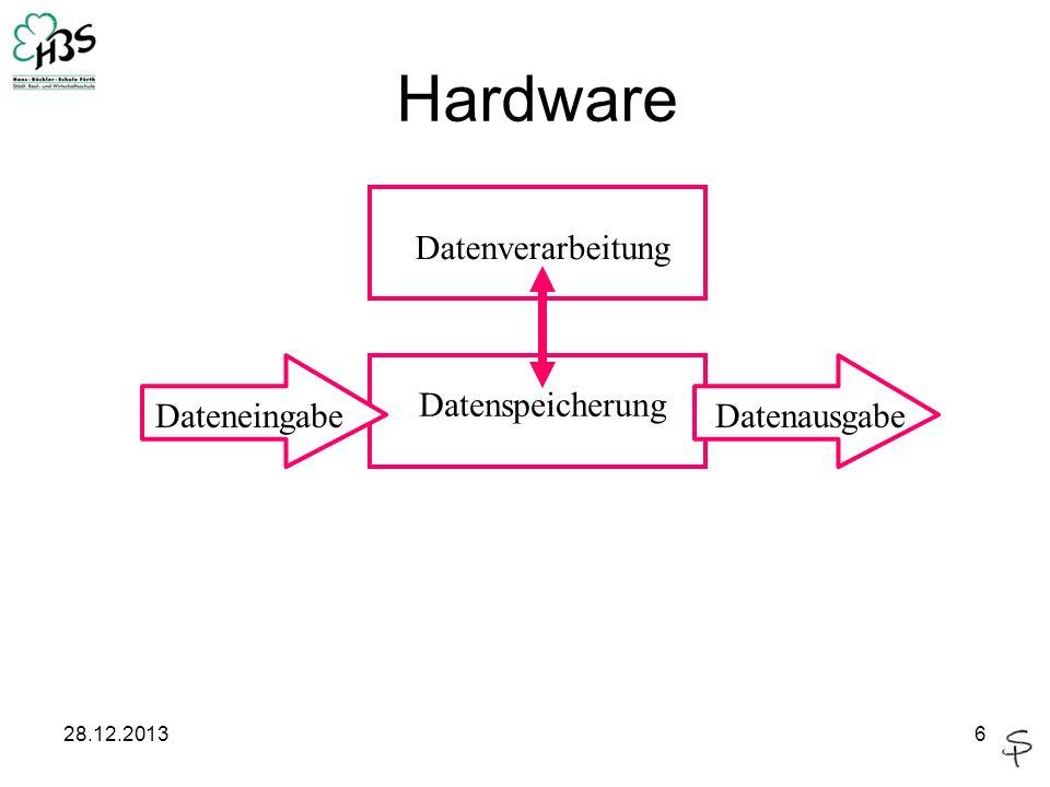 28.12.20136 Hardware DateneingabeDatenausgabe Datenspeicherung Datenverarbeitung