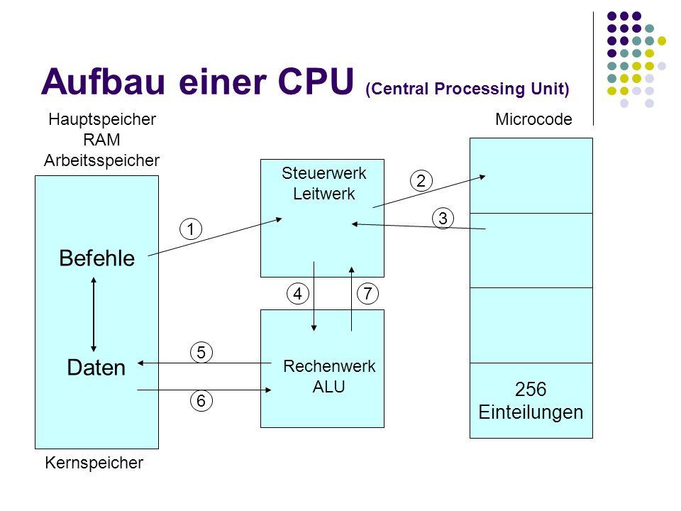Aufbau einer CPU (Central Processing Unit) Befehle Daten 256 Einteilungen Microcode Steuerwerk Leitwerk Hauptspeicher RAM Arbeitsspeicher Rechenwerk A