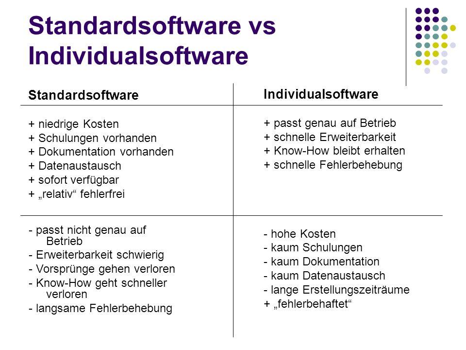 Standardsoftware vs Individualsoftware Standardsoftware + niedrige Kosten + Schulungen vorhanden + Dokumentation vorhanden + Datenaustausch + sofort v