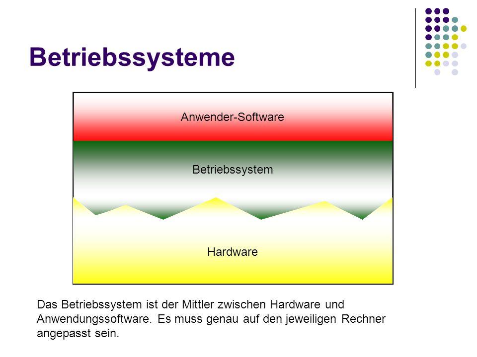 Betriebssysteme Anwender-Software Betriebssystem Hardware Das Betriebssystem ist der Mittler zwischen Hardware und Anwendungssoftware. Es muss genau a