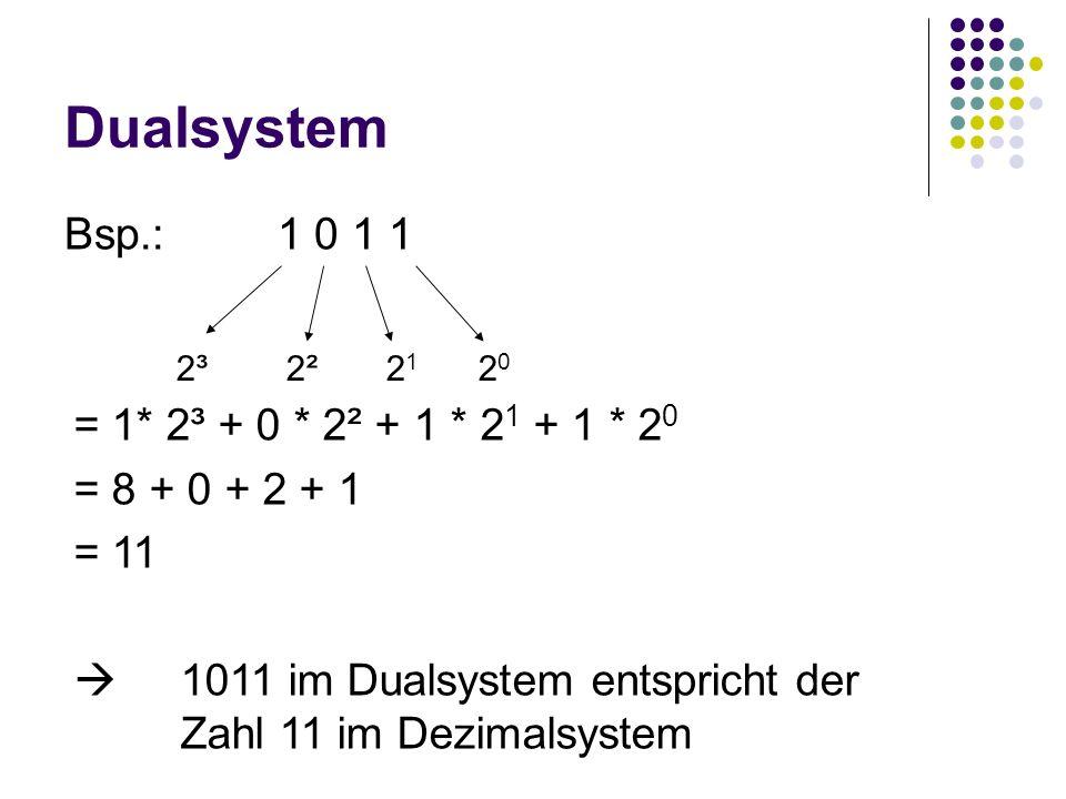 Dualsystem Bsp.:1 0 1 1 2³ 2² 2 1 2 0 = 1* 2³ + 0 * 2² + 1 * 2 1 + 1 * 2 0 = 8 + 0 + 2 + 1 = 11 1011 im Dualsystem entspricht der Zahl 11 im Dezimalsy