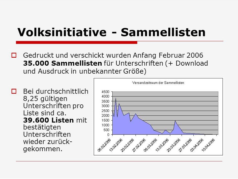 Volksinitiative - Sammellisten Gedruckt und verschickt wurden Anfang Februar 2006 35.000 Sammellisten für Unterschriften (+ Download und Ausdruck in unbekannter Größe) Bei durchschnittlich 8,25 gültigen Unterschriften pro Liste sind ca.