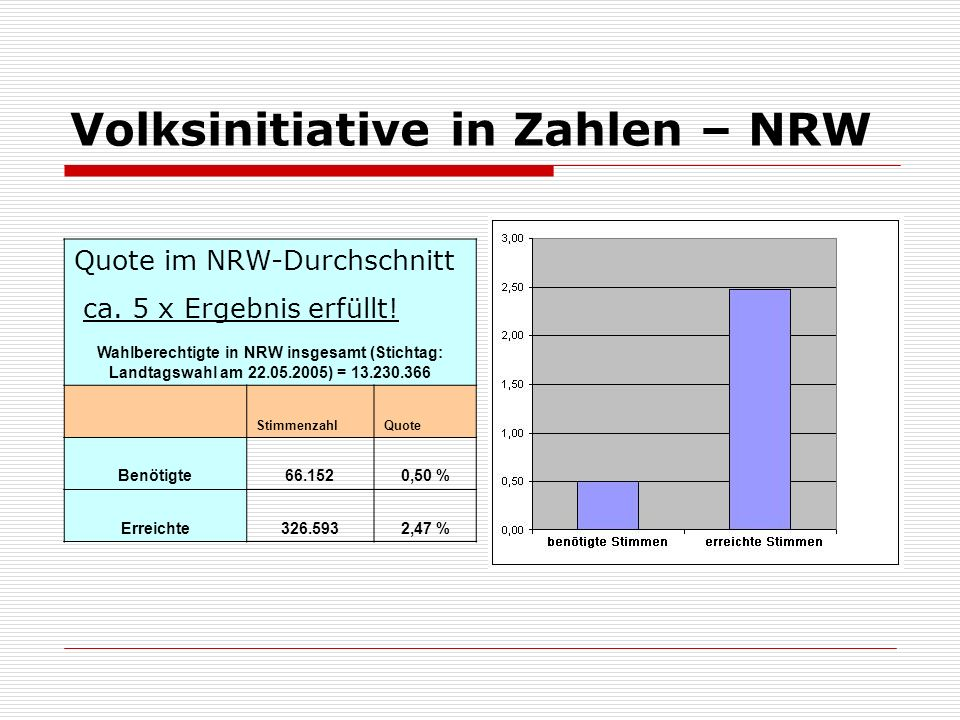 Volksinitiative in Zahlen – NRW Wahlberechtigte in NRW insgesamt (Stichtag: Landtagswahl am 22.05.2005) = 13.230.366 StimmenzahlQuote Benötigte66.1520,50 % Erreichte326.5932,47 % Quote im NRW-Durchschnitt ca.