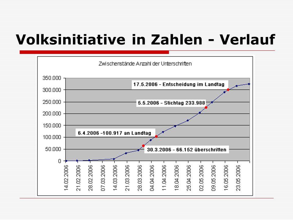 Volksinitiative in Zahlen - Verlauf