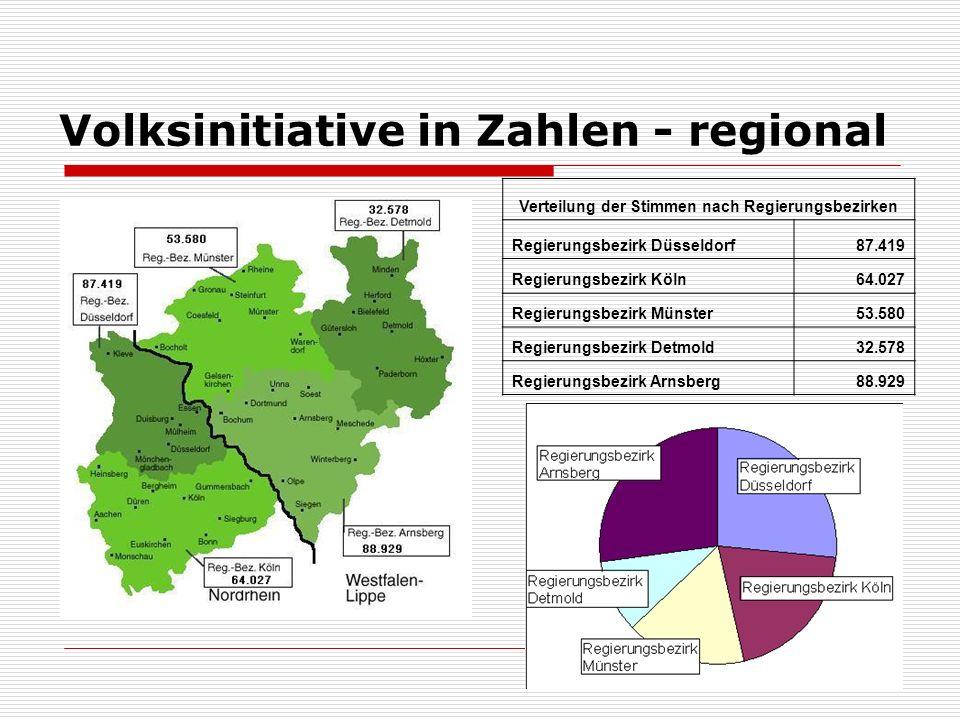 Volksinitiative in Zahlen - regional Verteilung der Stimmen nach Regierungsbezirken Regierungsbezirk Düsseldorf87.419 Regierungsbezirk Köln64.027 Regierungsbezirk Münster53.580 Regierungsbezirk Detmold32.578 Regierungsbezirk Arnsberg88.929