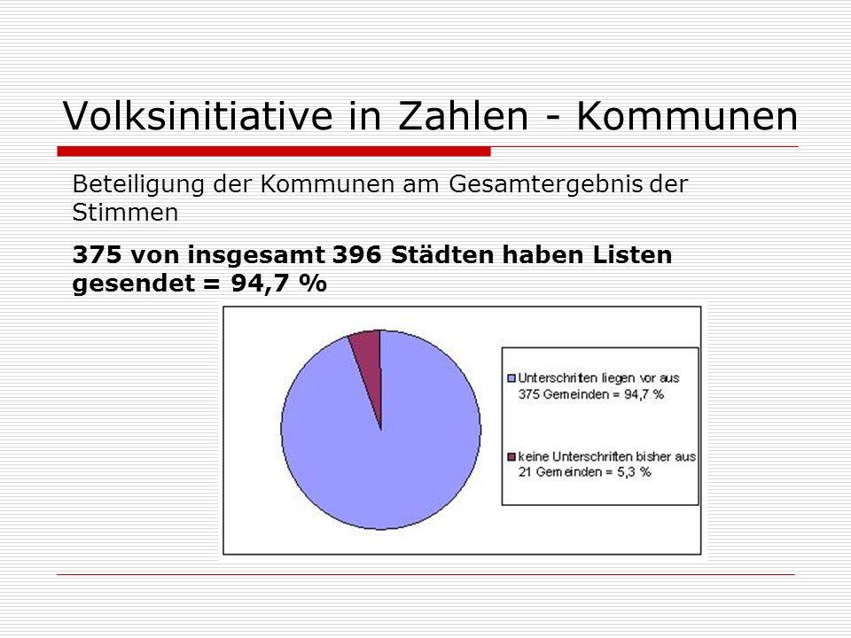 Volksinitiative in Zahlen - Kommunen Beteiligung der Kommunen am Gesamtergebnis der Stimmen 375 von insgesamt 396 Städten haben Listen gesendet = 94,7 %