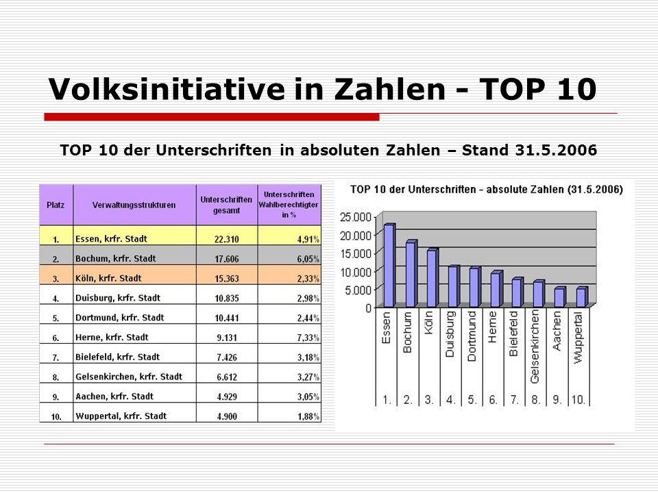 Volksinitiative in Zahlen - TOP 10 TOP 10 der Unterschriften in absoluten Zahlen – Stand 31.5.2006