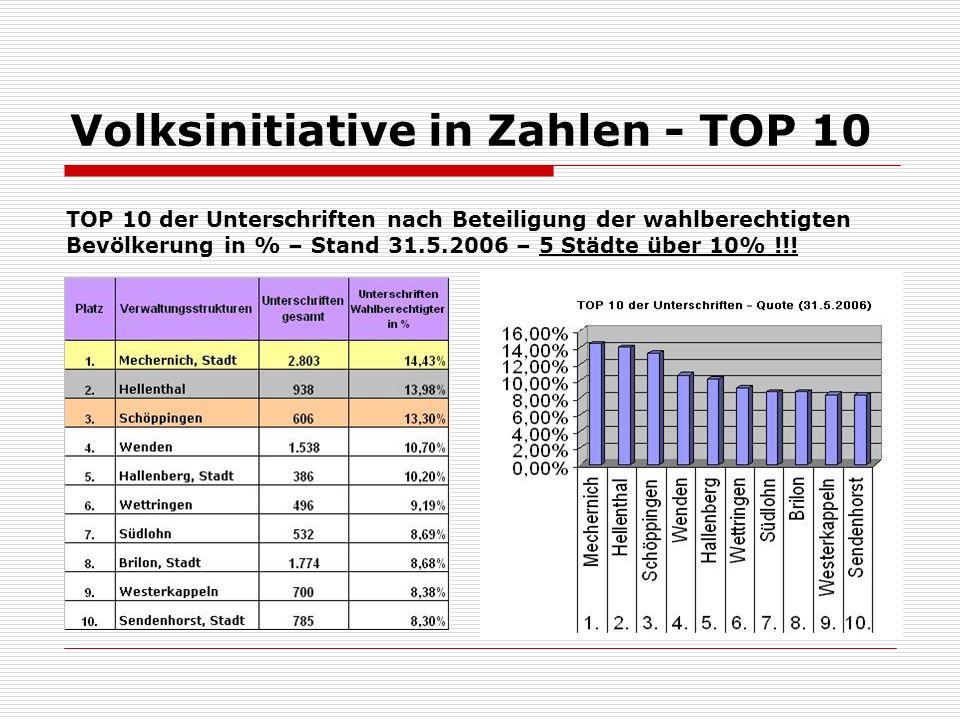 Volksinitiative in Zahlen - TOP 10 TOP 10 der Unterschriften nach Beteiligung der wahlberechtigten Bevölkerung in % – Stand 31.5.2006 – 5 Städte über 10% !!!