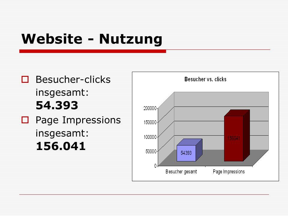 Website - Nutzung Besucher-clicks insgesamt: 54.393 Page Impressions insgesamt: 156.041