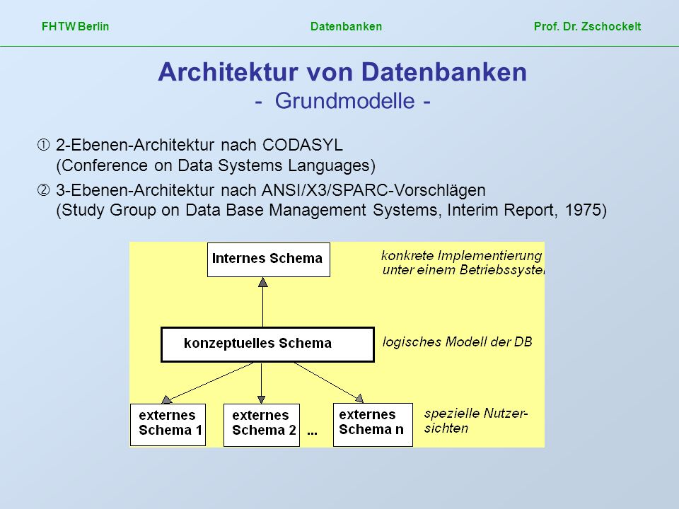 FHTW Berlin Datenbanken Prof. Dr. Zschockelt Architektur von Datenbanken - Grundmodelle - 2-Ebenen-Architektur nach CODASYL (Conference on Data System