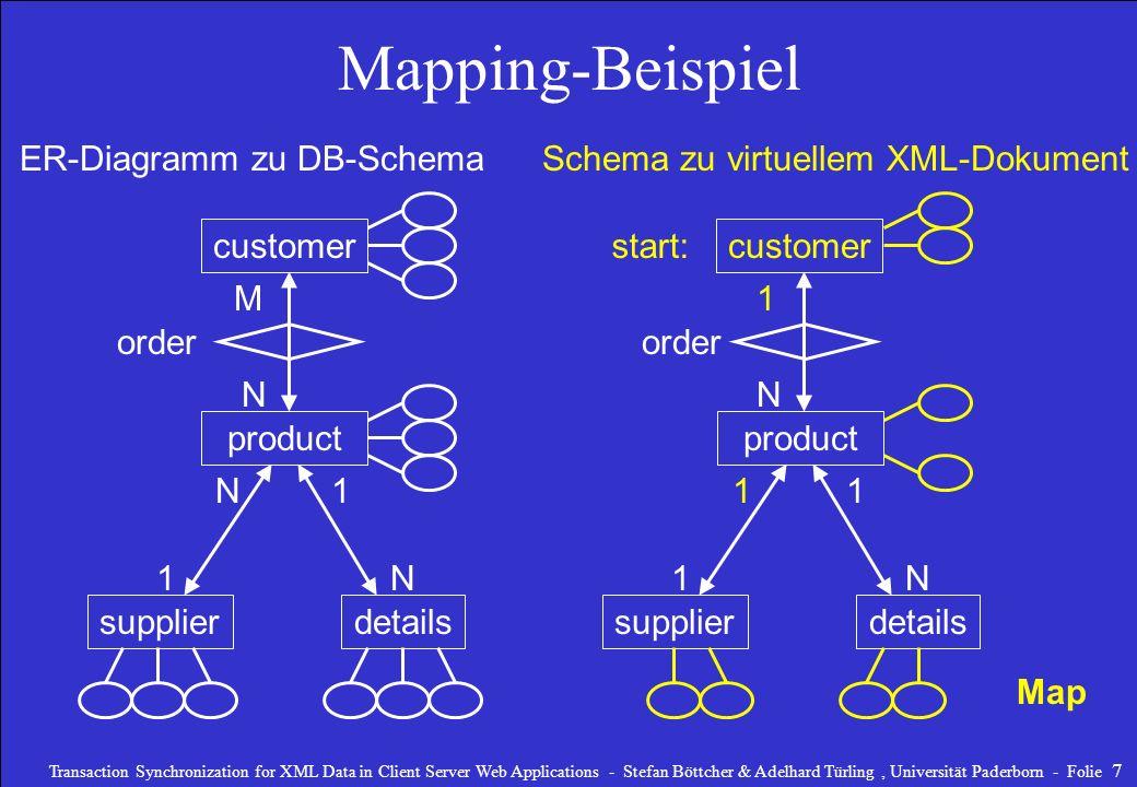 Transaction Synchronization for XML Data in Client Server Web Applications - Stefan Böttcher & Adelhard Türling, Universität Paderborn - Folie 8 Vom Mapping generiertes XML -Dokument customer product supplierdetails 1 N N 11 1 start: Map Schema zu virtuellem XML-Dok.
