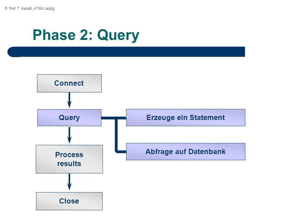 © Prof. T. Kudraß, HTWK Leipzig Phase 2: Query Close Connect Query Erzeuge ein Statement Process results Abfrage auf Datenbank
