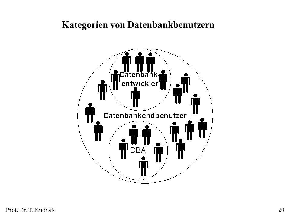 Prof. Dr. T. Kudraß20 Kategorien von Datenbankbenutzern