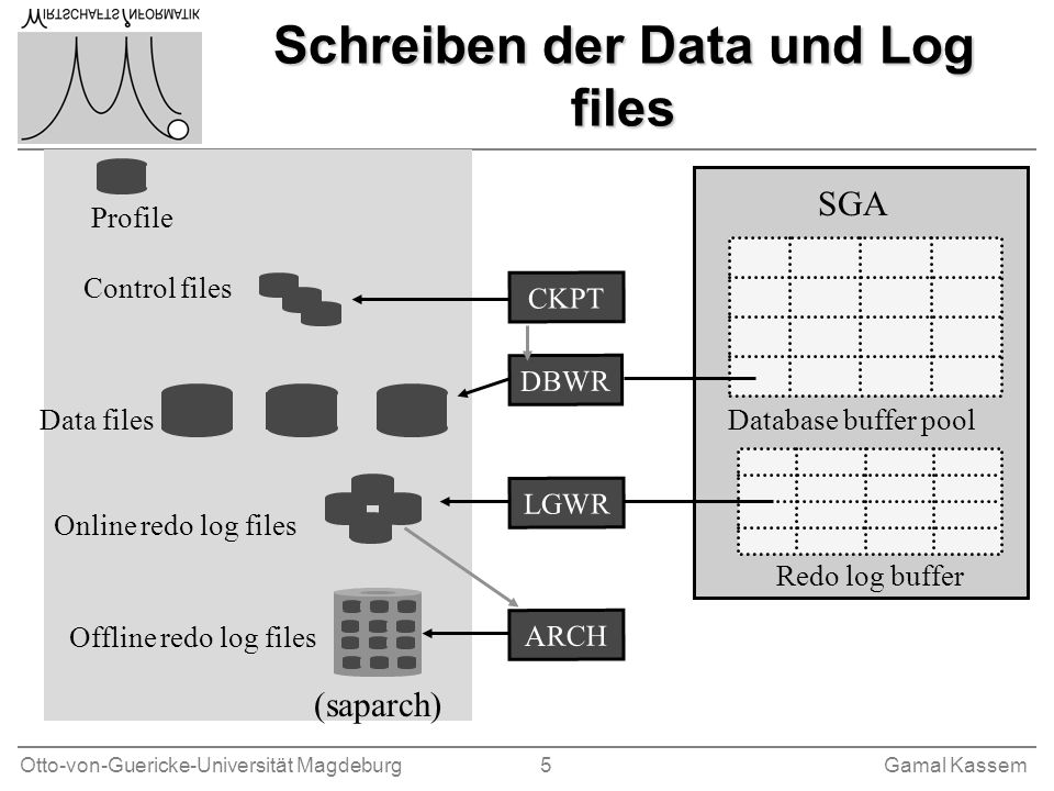Otto-von-Guericke-Universität Magdeburg 5Gamal Kassem Schreiben der Data und Log files SGA Database buffer pool Redo log buffer Profile Control files