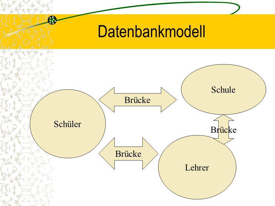 Datenbank- Modelle Def: Ein Datenbank- Modell( engl. data base model) ist ein logisches Beziehungsgebilde, durch das festgelegt wird, in welcher Weise