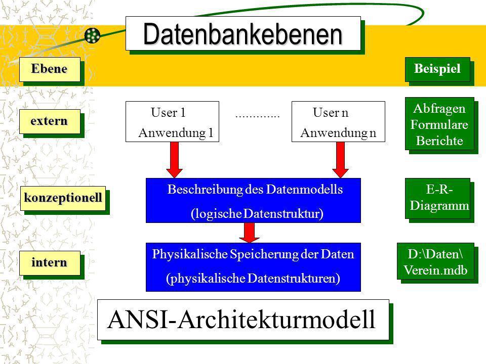 Datenbankkonzept Datenbankkonzept - Benutzersichten Datenbasis DBMS Sicht 1User 1Sicht 2User 2 Sicht 3User 3 Daten Befehle