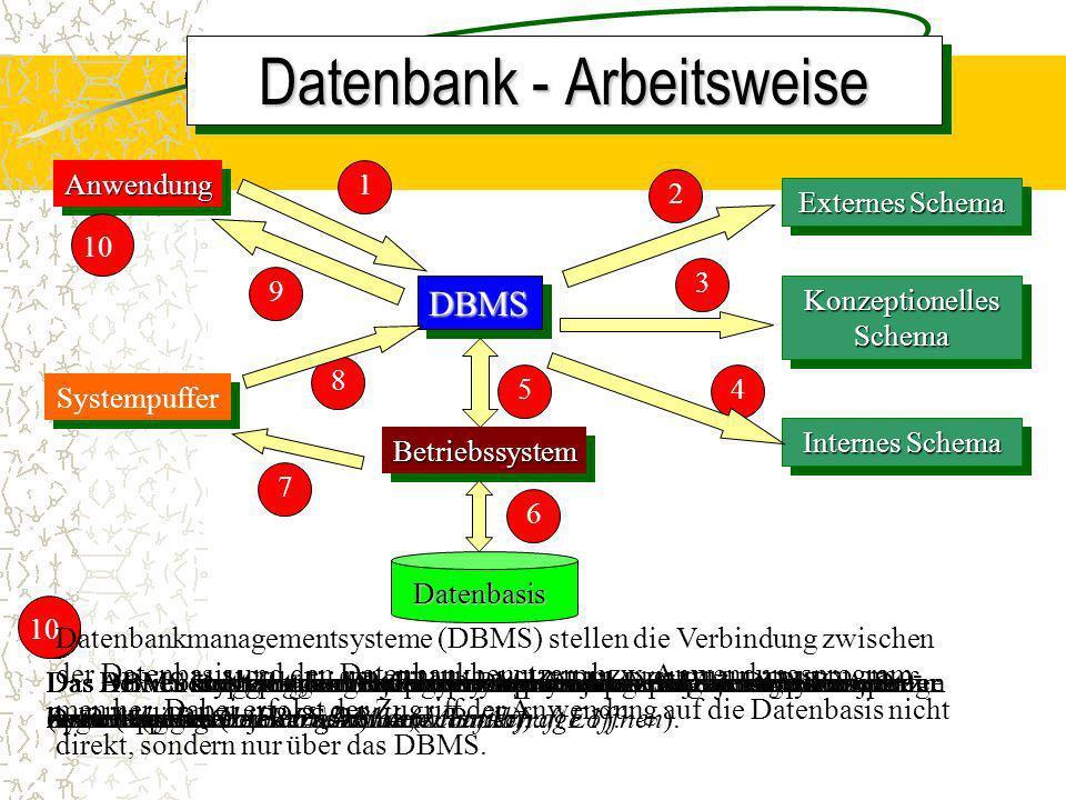 8 4 DBMSAnwendungAnwendung1 1 Das DBMS empfängt den Befehl des Anwenders ein bestimmtes Objekt zu lesen (Abfrage: Alle Fußballer, Mannschaft E1).