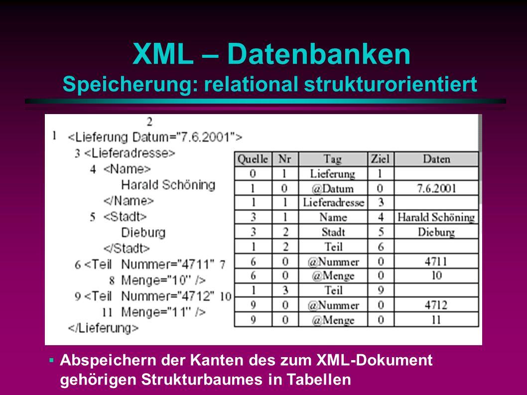 XML – Datenbanken Speicherung: relational strukturorientiert Abspeichern der Kanten des zum XML-Dokument gehörigen Strukturbaumes in Tabellen