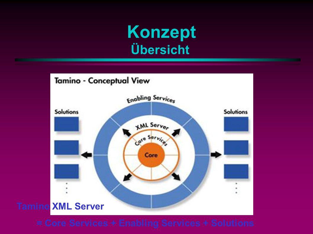 Konzept Übersicht Tamino XML Server = Core Services + Enabling Services + Solutions