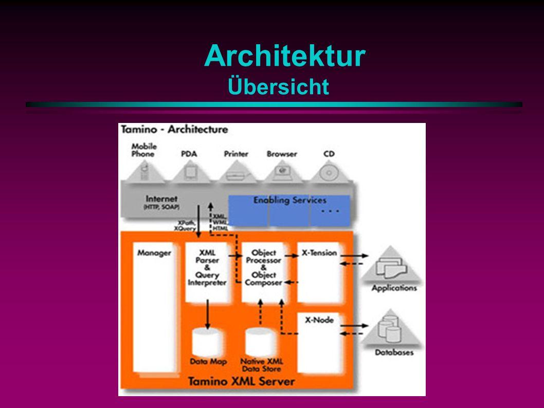 Architektur Übersicht