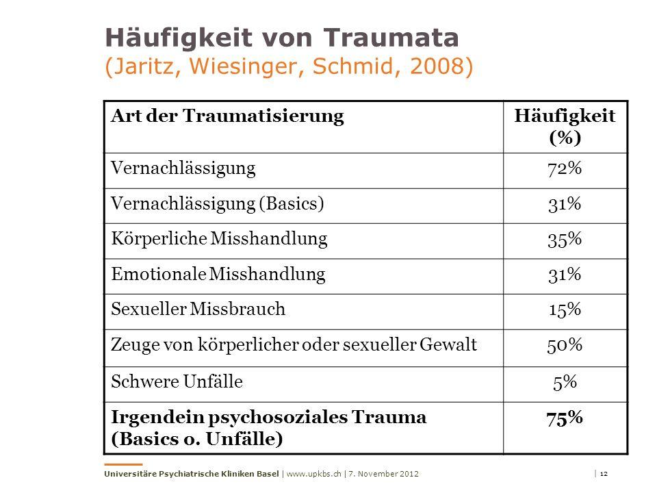 | 12 Universitäre Psychiatrische Kliniken Basel | www.upkbs.ch | Häufigkeit von Traumata (Jaritz, Wiesinger, Schmid, 2008) Art der TraumatisierungHäufigkeit (%) Vernachlässigung72% Vernachlässigung (Basics)31% Körperliche Misshandlung35% Emotionale Misshandlung31% Sexueller Missbrauch15% Zeuge von körperlicher oder sexueller Gewalt50% Schwere Unfälle5% Irgendein psychosoziales Trauma (Basics o.