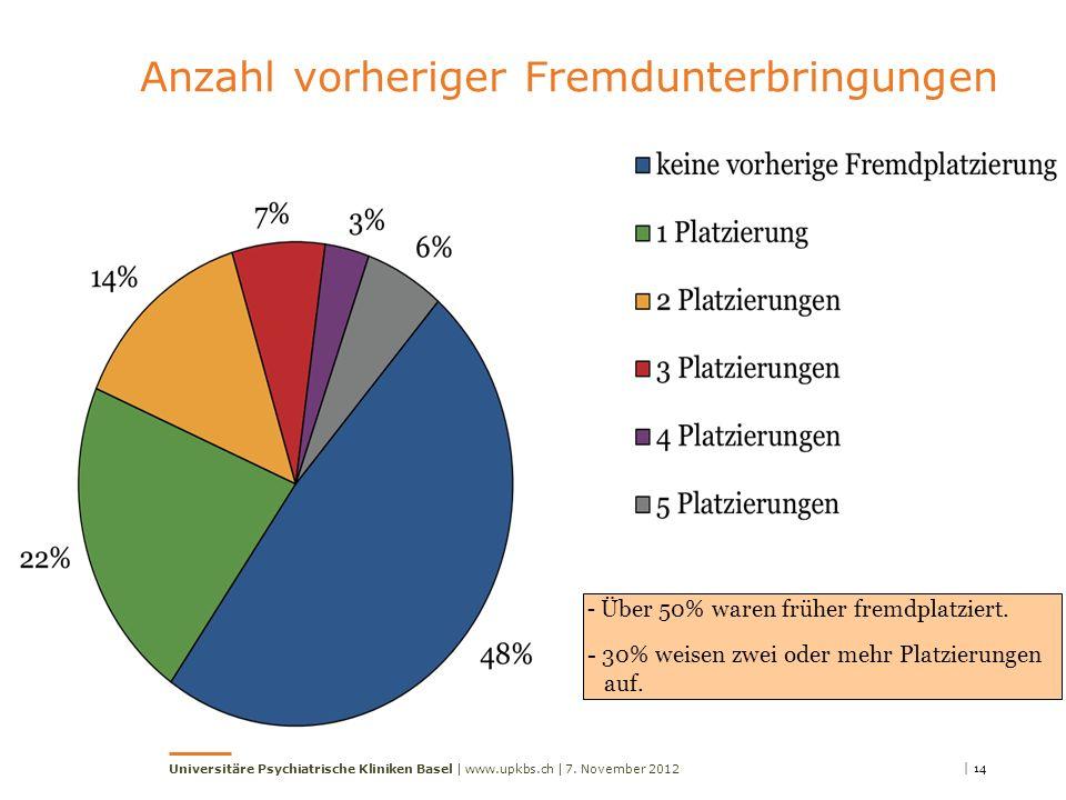 Anzahl vorheriger Fremdunterbringungen - Über 50% waren früher fremdplatziert. - 30% weisen zwei oder mehr Platzierungen auf. | 147. November 2012Univ