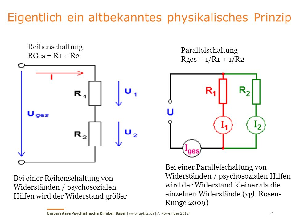 | 18 Universitäre Psychiatrische Kliniken Basel | www.upkbs.ch | Eigentlich ein altbekanntes physikalisches Prinzip Reihenschaltung RGes = R1 + R2 Parallelschaltung Rges = 1/R1 + 1/R2 Bei einer Reihenschaltung von Widerständen / psychosozialen Hilfen wird der Widerstand größer Bei einer Parallelschaltung von Widerständen / psychosozialen Hilfen wird der Widerstand kleiner als die einzelnen Widerstände (vgl.